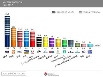 SANEP: Volební potenciál (říjen 2017)