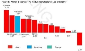Bloomberg BNEF ranks LONGI Solar as World No.2 by Financial Health (PRNewsfoto/LONGi Solar)