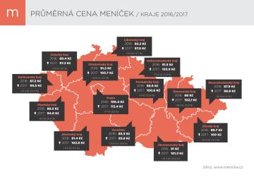 Průměrná cena - kraje - 2016-2017
