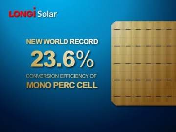 Zpráva CPVT uvádí, že monokrystalické solární články PERC dosáhly rekordní účinnosti konverze na úrovni 23,6 %(PRNewsfoto/LONGi Solar)
